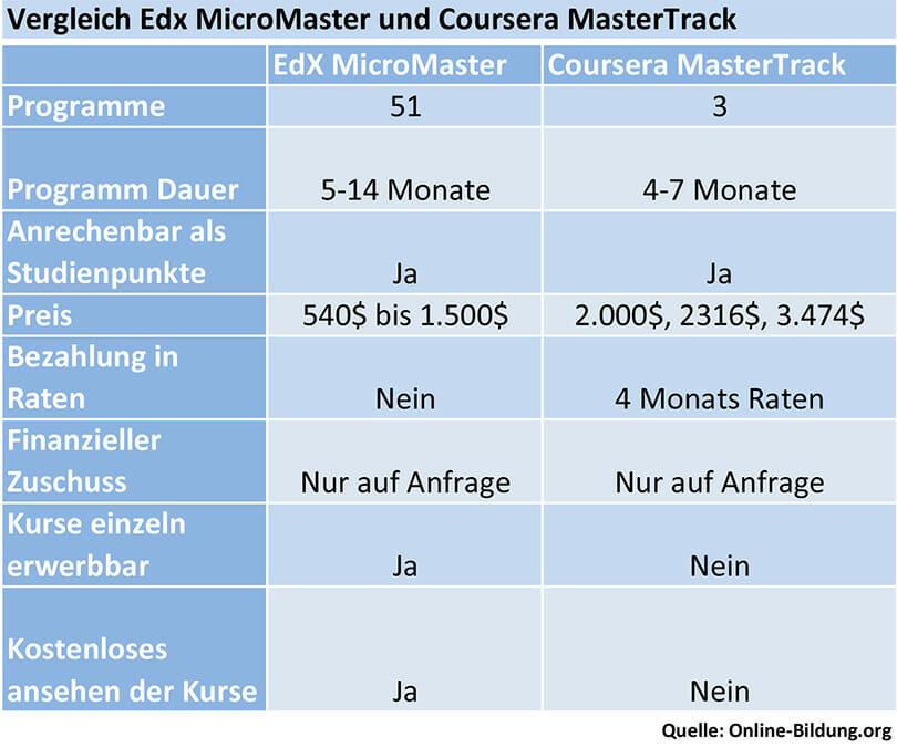 Vergleich Edx MicroMaster und Coursera MasterTrack was ist besser